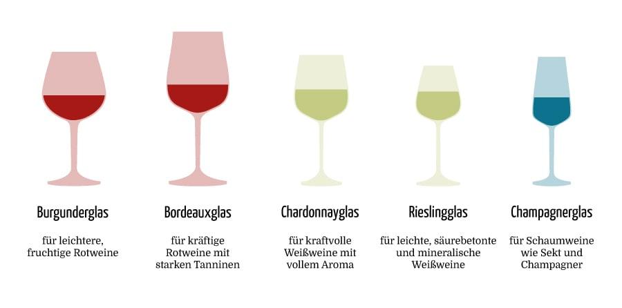 Formen Weingläser Rotweingläser Weißweingläser - Vino Culinario